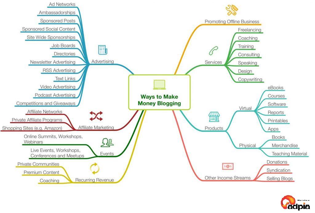 Tổng hợp những cách kiếm tiền với blog