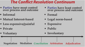 the-conflict-resolution-continuum