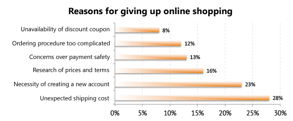 Reasons for giving up online shopping