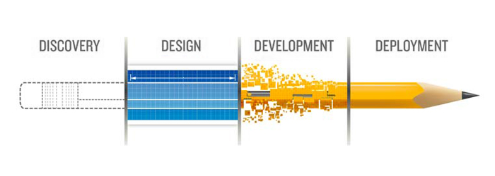 Guide to Your Web Page Development on the Budget