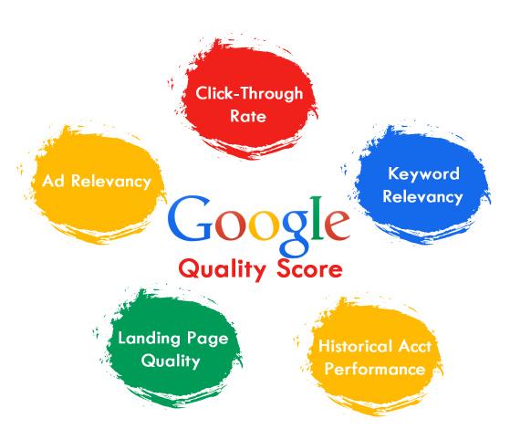AdWords - Quality Score