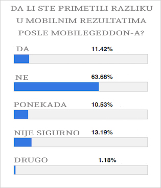 mobilegeddon rezultati glasanja