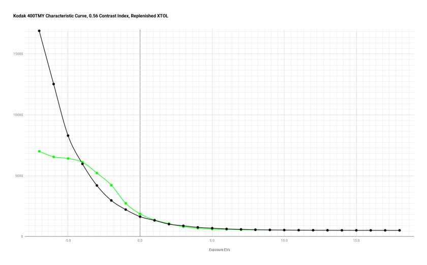 400tmy2_xtol_chart