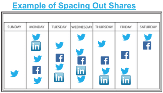 Properly Spaced Out Social Media Shares