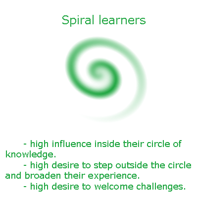 spiral_learners