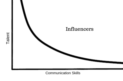 Influencer-graph