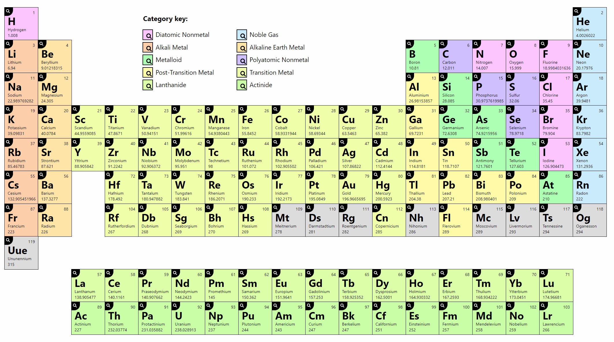 Printable Periodic Table Of Elements With Symbols Only
