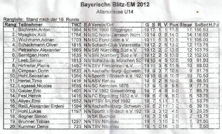Endtabelle der Bayerischen Blitzmeisterschaft Schach U14 2012 Forchheim