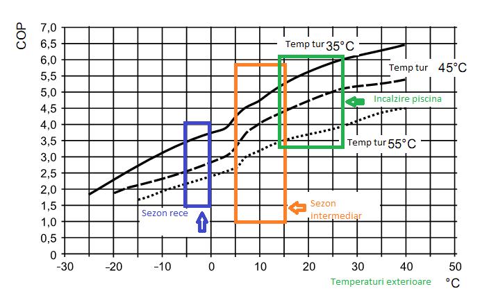 Evolutie COP pompa de caldura aer apa