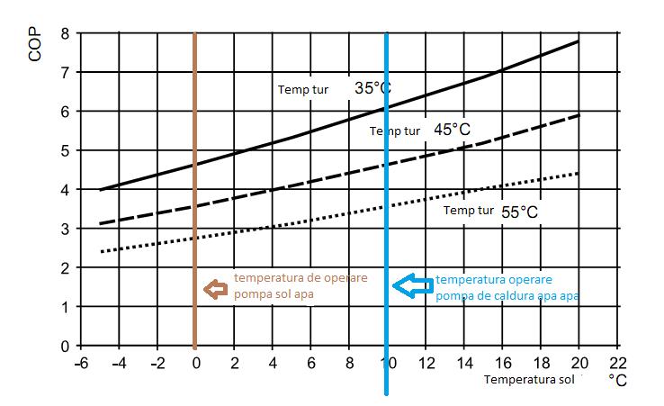 evolutie COP pompa de caldura sol apa