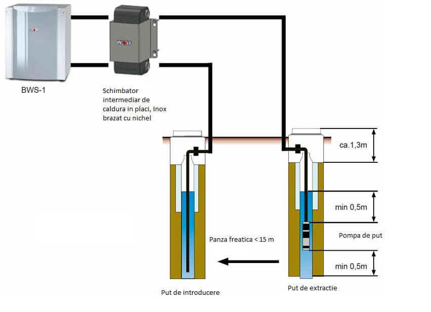 schema de functionare pompa de caldura apa apa cu puturi forate
