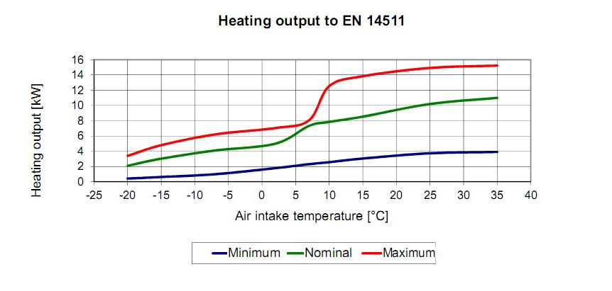 evolutie capacitate pompa de caldura bwl - 1 s 7kw