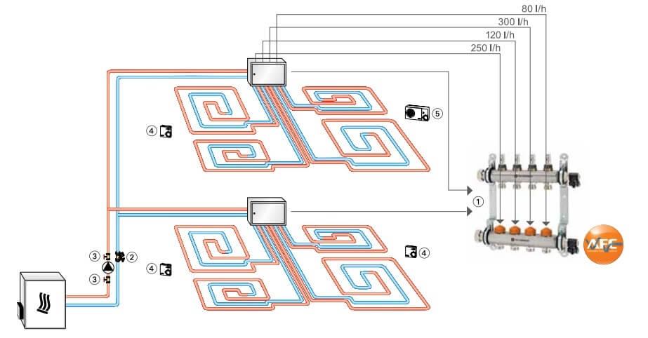 Cum alegem pasul de montaj pentru tevile folosite la incalzirea prin pardoseala?