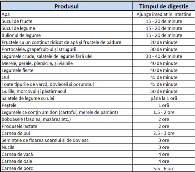 Timp de digestie alimente