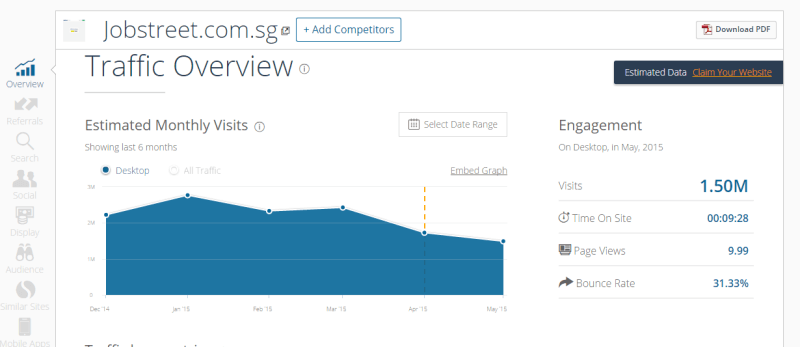 JobStreet Website Traffic - SimilarWeb
