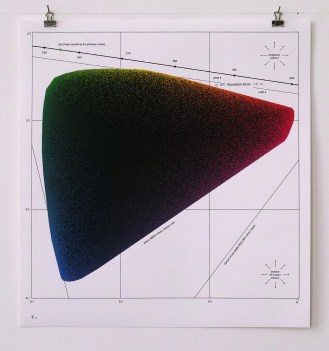 c. Limits on the CIE u'v' chromaticity diagram - bottom view - 2x zoom