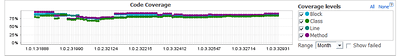 Code Coverage, in general keeps an upward trend!