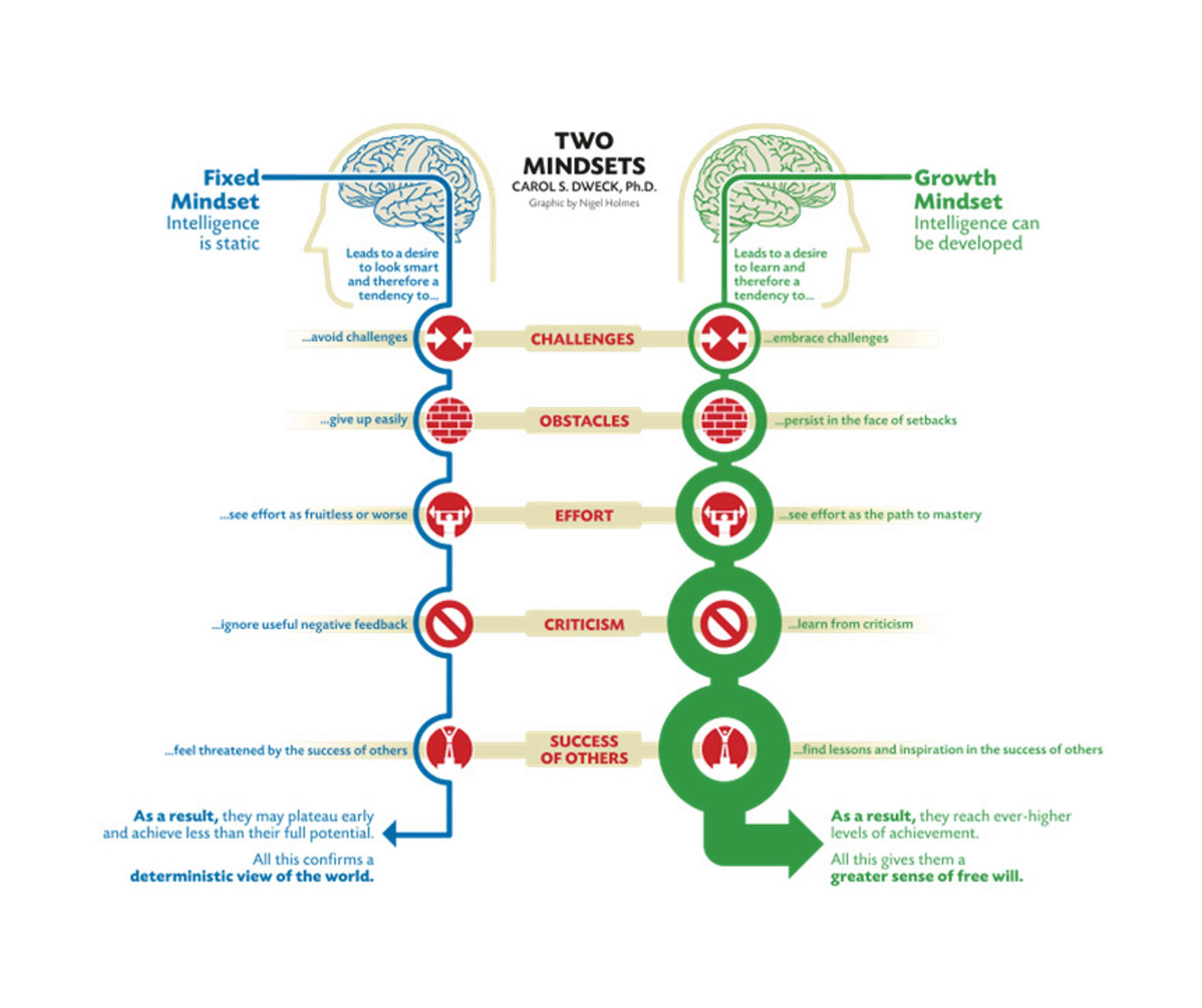 Do You Have A Fixed Or A Growth Mindset