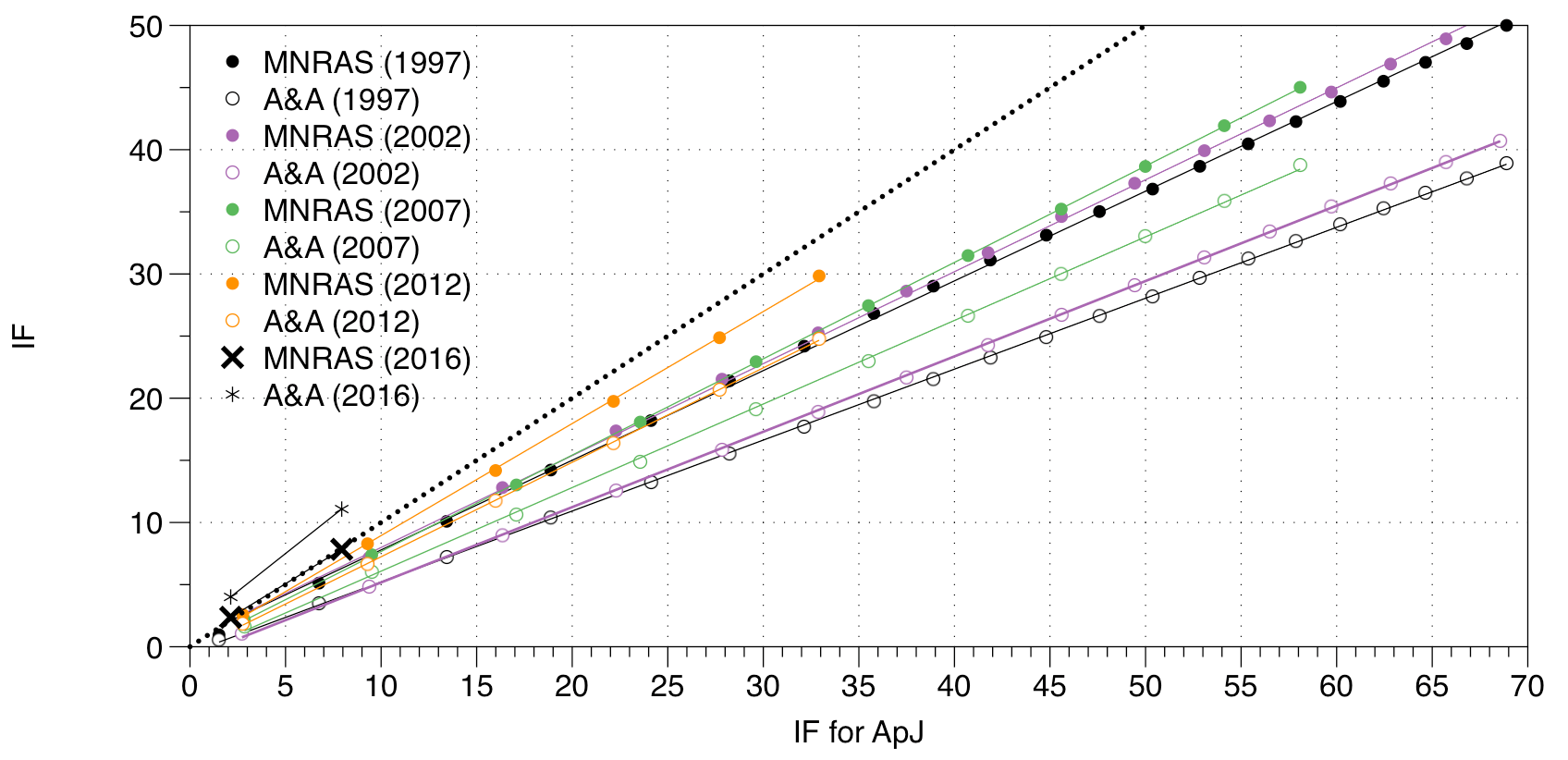 Citations To Astronomy Journals 3 Journal Impact