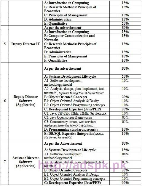 nts-new-career-excellent-jobs-finance-division-automation-project-of-central-directorate-of-national-savings-phase-ii-jobs-written-test-syllabus-paper-3
