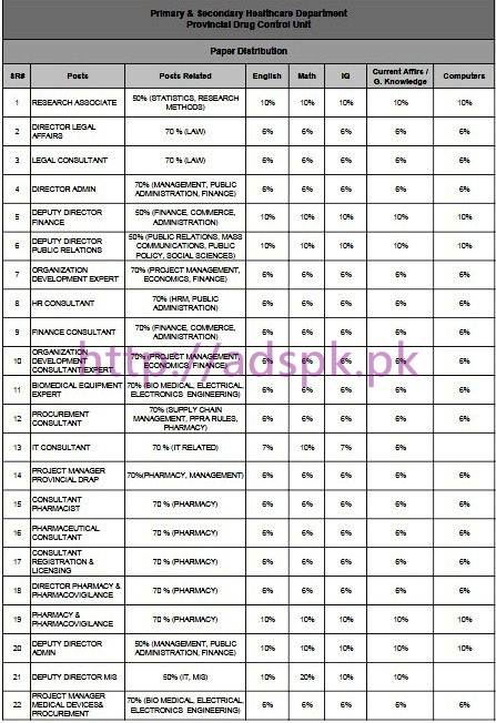 NTS Syllabus Paper Content Distribution for Provincial Drug Control Unit Primary & Secondary Healthcare Department Jobs 2017