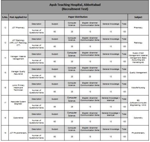 nts-syllabus-paper-written-test-content-distribution-ayub-hospital-abbottabad-2