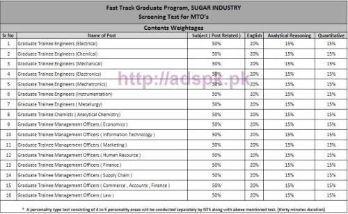 NTS Syllabus Test Paper Content Distribution for Sugar Industry