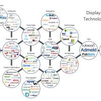 Programmatic Advertising Technology Landscape
