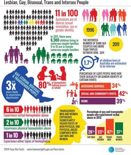 LBGT statistics