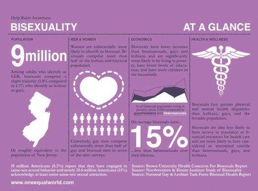 Bisexual information