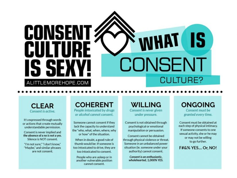 About Consent