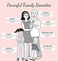 Powerful Family Homeopathic Remedies