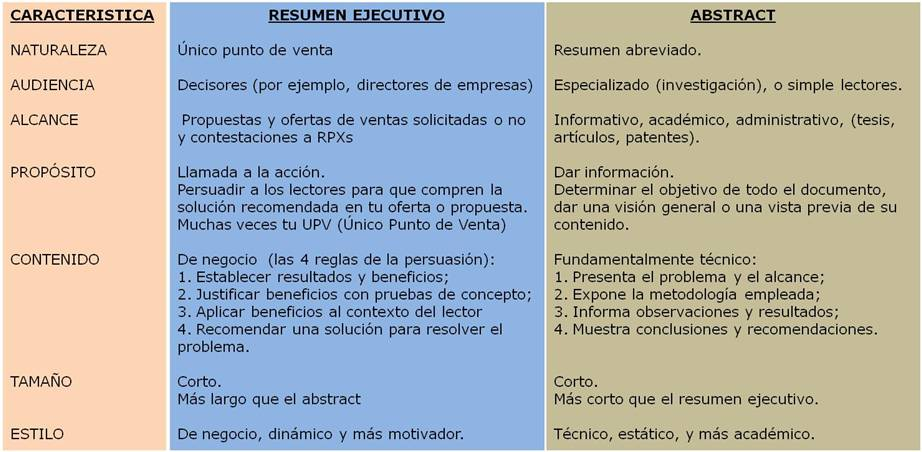 Consejos y Trucos para Resúmenes Ejecutivos