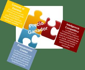 Capacidades Capacidades necesarias para calcular el Precio Ganador