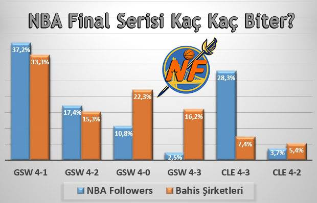 NBA Followers vs. betting site odds