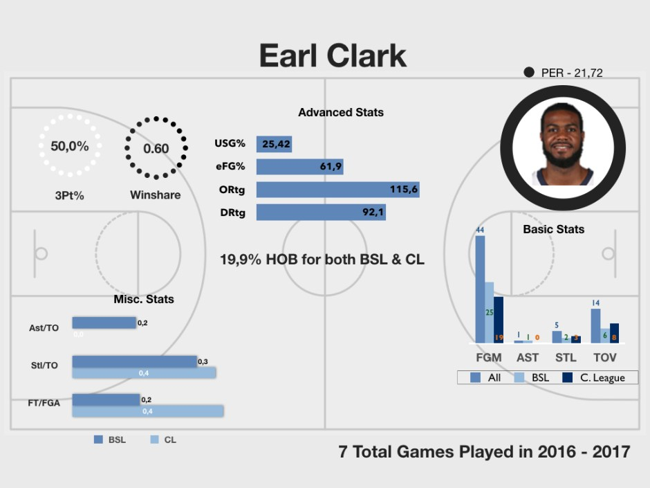 earl-clark-2016-2017-nov-3-2016-analytics-profile-001