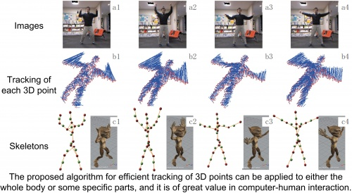 Unsupervised skeleton extraction and motion capture from 3D