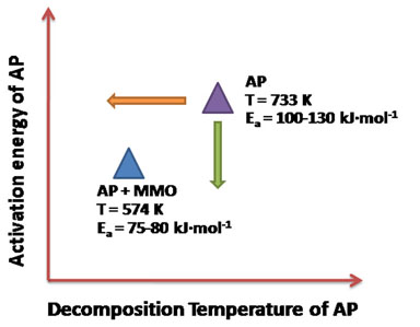 ammonium perchlorate decomposition in nano titania Acs applied nano materials - new in 2018  and catalytic thermal decomposition of ammonium perchlorate  development of highly active titania-based nanoparticles.