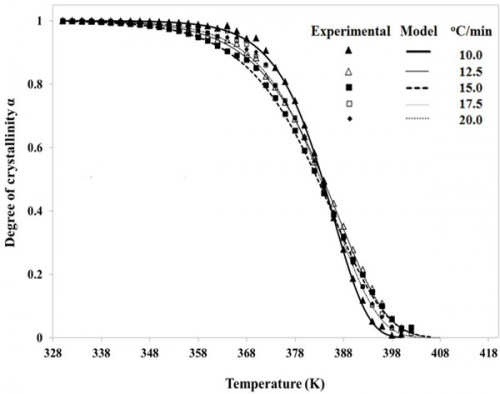 Crystallization kinetics of PE-b-isotactic PMMA diblock