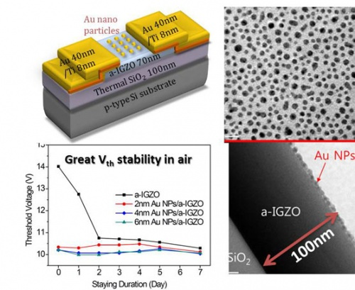 Electrical Stability Enhancement Of The Amorphous In Ga Zn