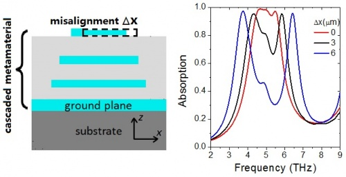 Subcell misalignment in vertically cascaded metamaterial absorbers. Advances in Engineering
