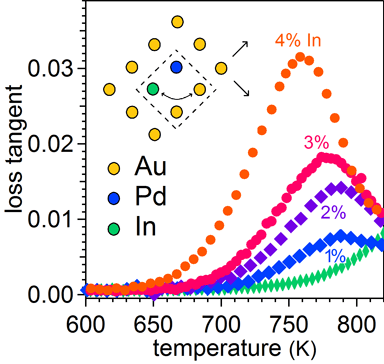 New In-Pd mechanical loss peak in ternary gold alloys