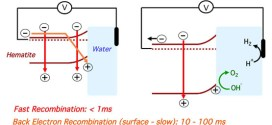 Back Electron–Hole Recombination in Hematite Photoanodes for Water Splitting