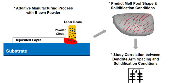 Effect of Fluid Convection on Dendrite Arm Spacing in Laser Deposition - advances in engineering