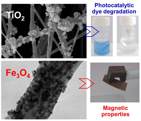Poly(3-hydroxybutyrate)-based hybrid materials with photocatalytic and magnetic properties prepared by electrospinning and electrospraying.
