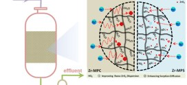 Sorption Enhancement of Lead Ions from Water by Surface Charged Polystyrene-Supported Nano-Zirconium Oxide Composites