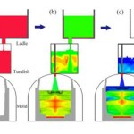 Numerical Study of Effect of Multiple Pouring on Macrosegregation 438-Ton Steel Ingot