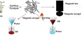 Versatile fabrication of magnetic carbon fiber aerogel applied for bidirectional oil–water separation. Advances In Engineering