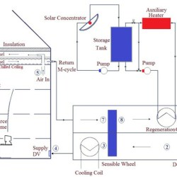 Increasing energy efficiency of displacement ventilation integrated with an evaporative-cooled ceiling for operation in hot humid climate