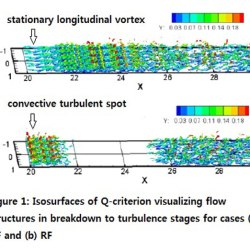 comparison of laminar-turbulent boundary-layer transitions induced by deterministic and random oblique waves at Mach 3- advances in engineering